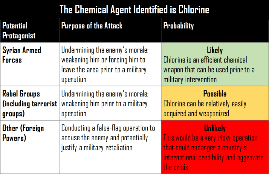 The Foreign Analyst - Probability of use of Chlorine