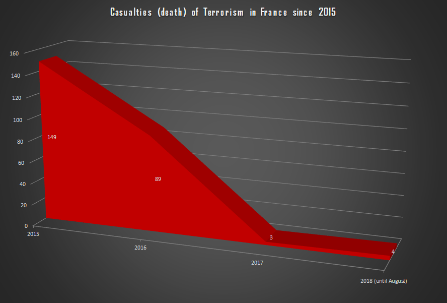 The Foreign Analyst - Casualties (death) of Terrorism in France since 2015