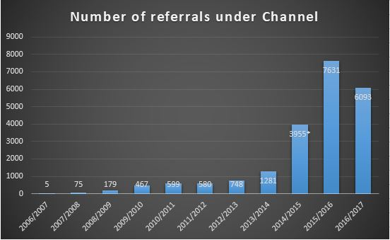 Channel refferals UK radicalization terrorism