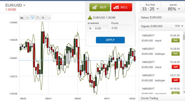 London Binary Option Trading Platform