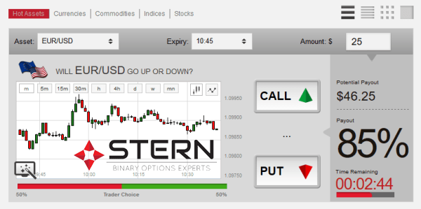 Stern Options Forex