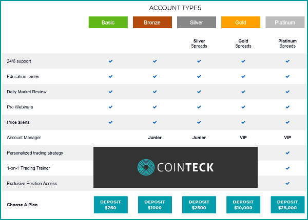 Cointeck Trading Account Types