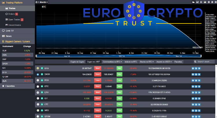 Euro Crypto Trust Brokers Review