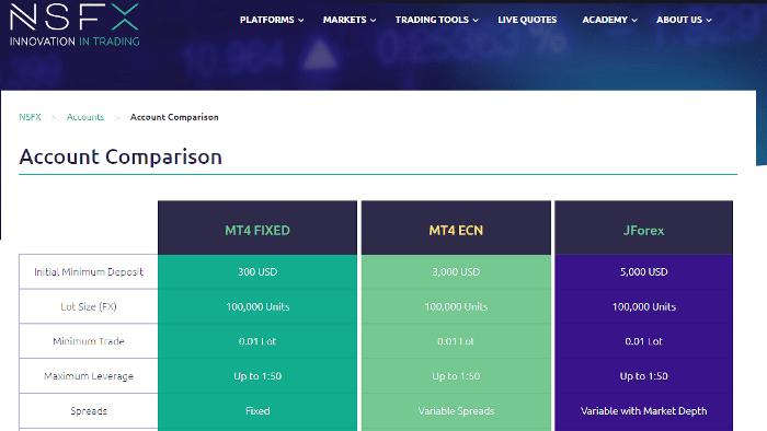 NSFX Brokers Account Types