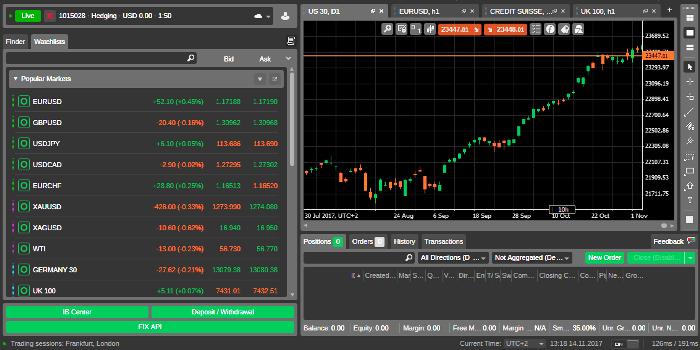 Fondex cTrader Forex Trading Platform