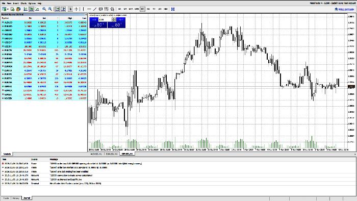 EagleFX MT4 Trading Platform