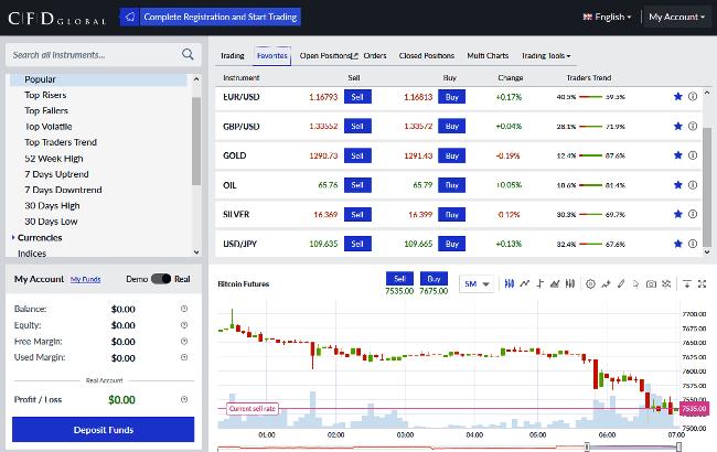 CFD Global Brokers Trading Platform