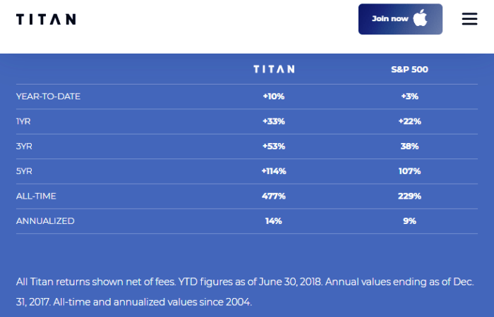 Titan Invest Performance Returns
