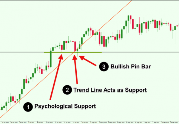 what professional traders do