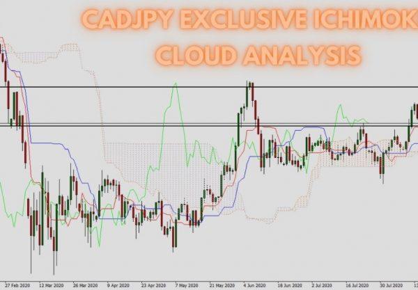 CADJPY Exclusive Ichimoku Cloud Analysis