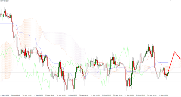 CAD/JPY Technical Analysis