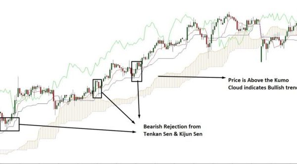 Ichimoku Cloud Trading Strategy
