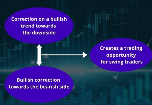 Why You Should Choose Swing Trading