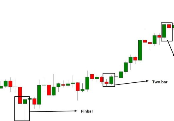 Candlestick Trading Strategy
