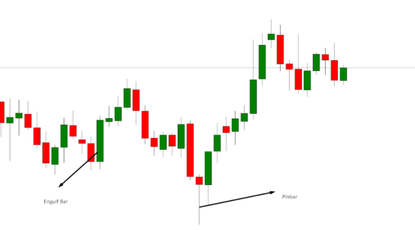 Candlestick Based Trading Strategy