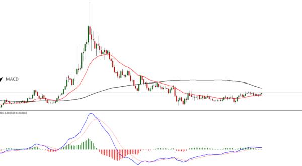 Oscillator Trading Strategy