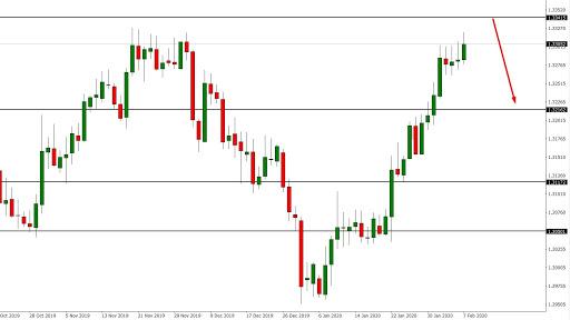 USD/CAD Technical Analysis
