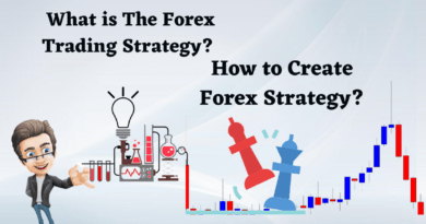 Create Forex Strategy