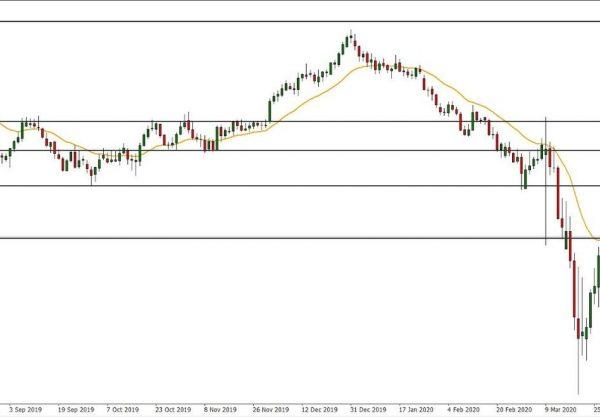 NZD/USD Technical Analysis