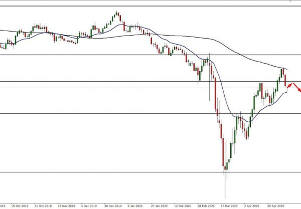 AUD/USD Technical Analysis
