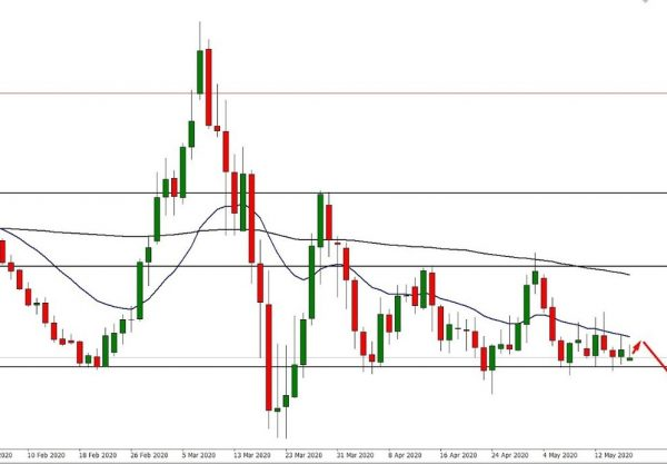 EUR/USD Technical Analysis