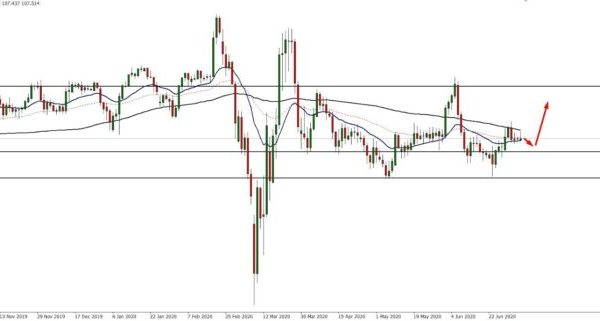 USD/JPY Technical Analysis