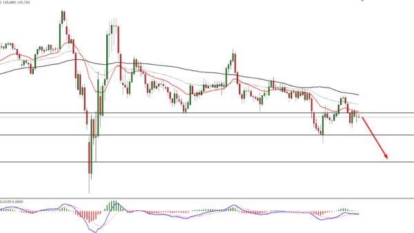 USD/JPY Technical Analysis