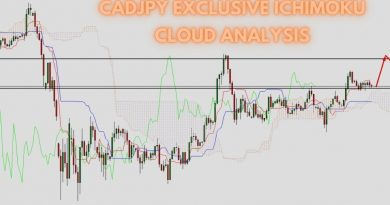 CADJPY Exclusive Ichimoku Cloud Analysis