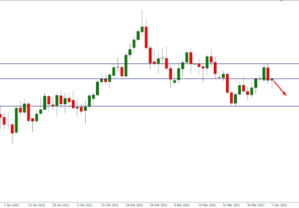 GBP/USD Sell