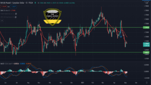 GBP/CAD Technical Analysis
