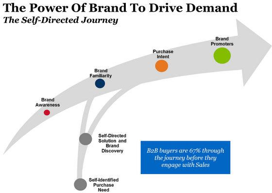 Why brand familiarity matters