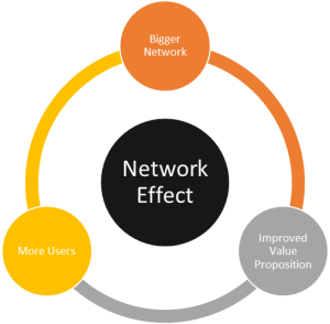 Build network effects
