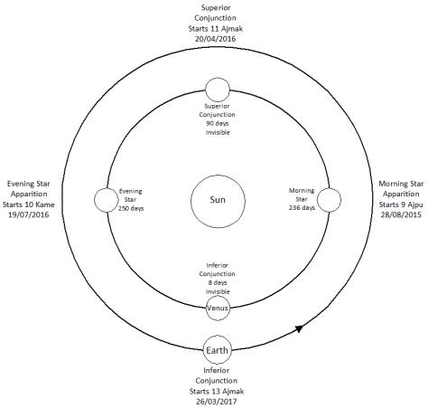 Venus cycle 2015 to 2017
