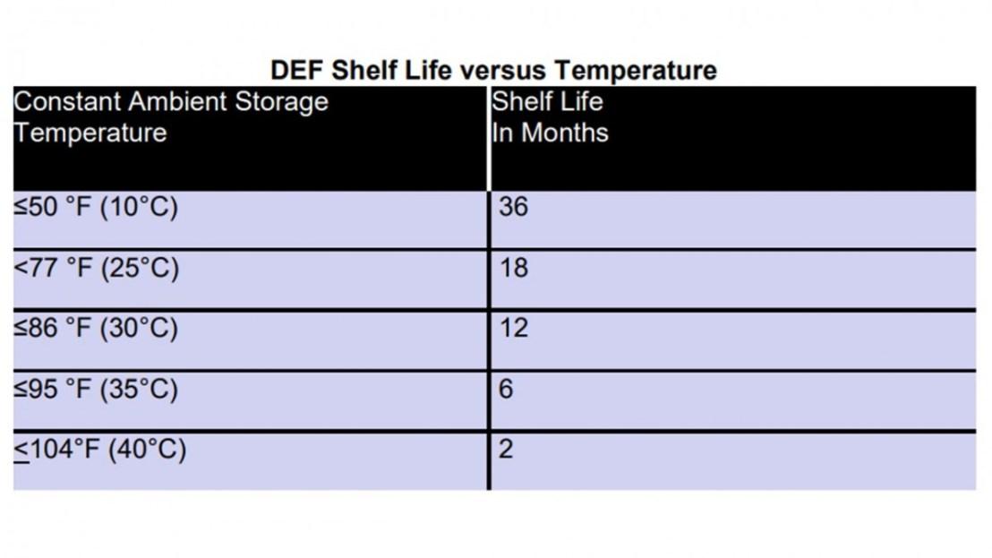 DEF Shelf Life