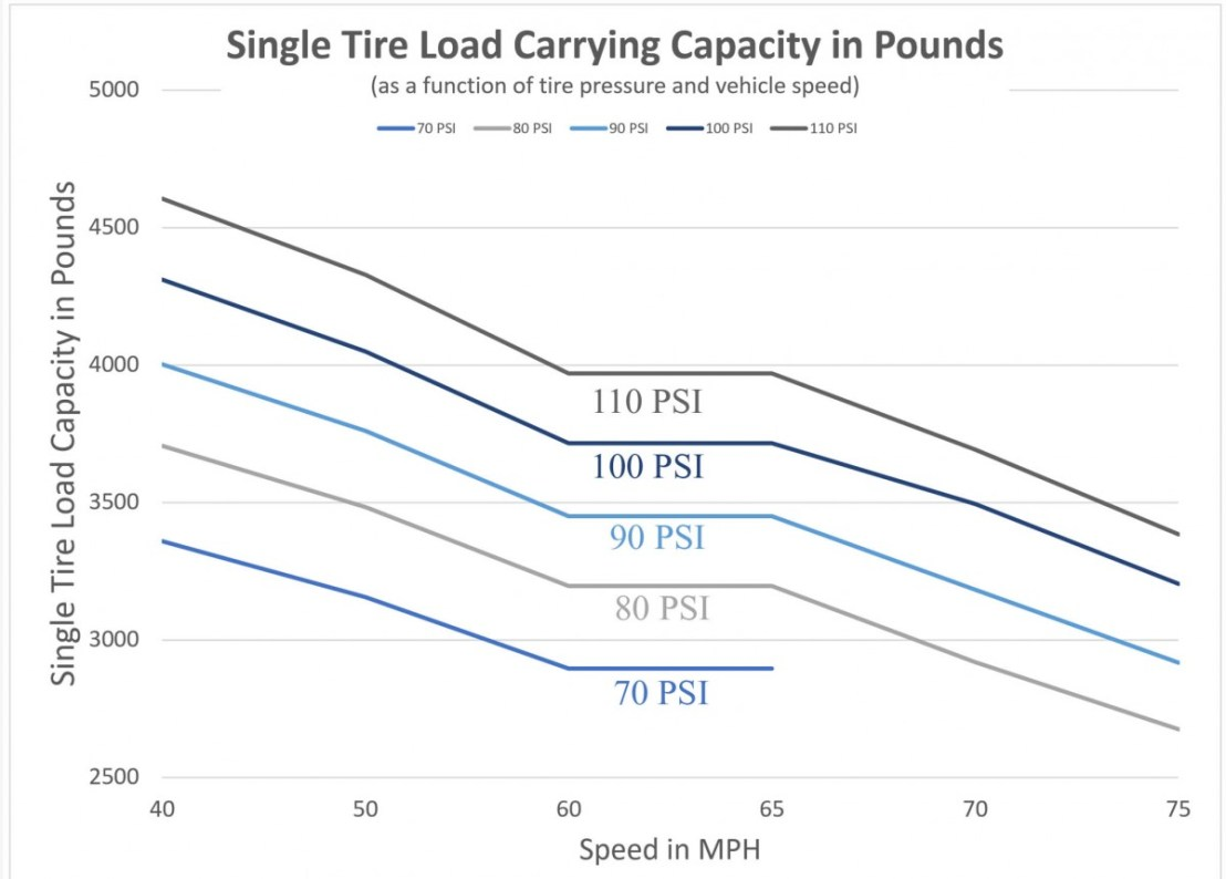 Single Tire Inflation Graph