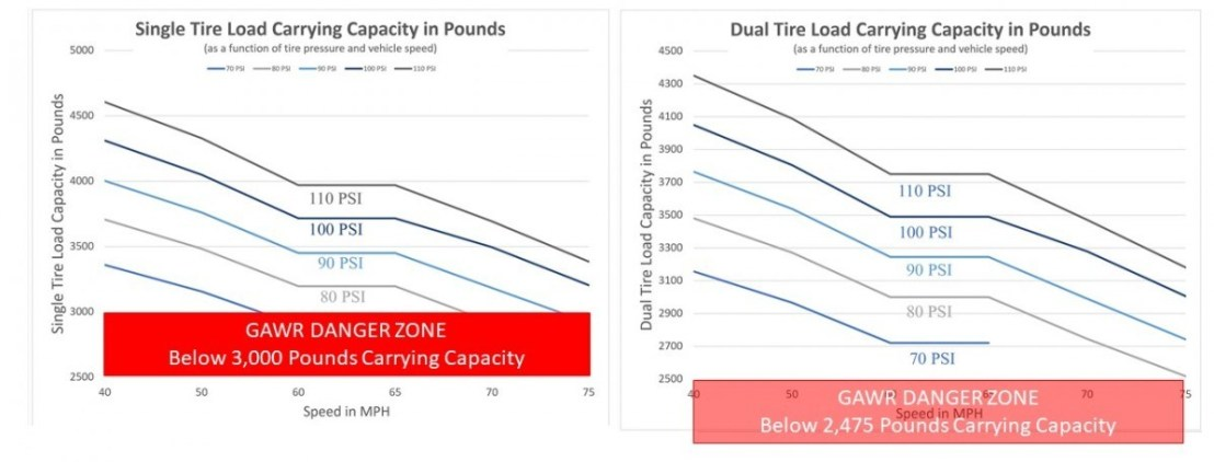 Speed and Tire Inflation Effect on GAWR
