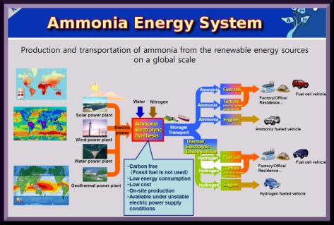 CO2-FREE FUEL REVOLUTION .. by Alex Lightman.. Ted-Talk