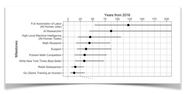 Some results from a 2015 survery of leading AI researchers