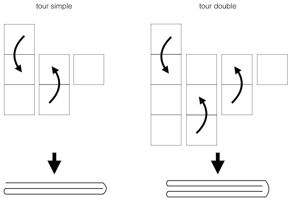 différence entre un tour simple et un tour double