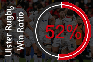 Ulster Rugby, Win Ration