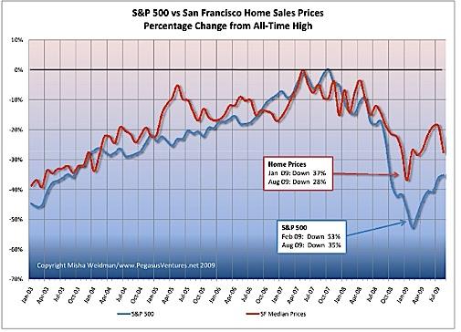 S&P 500 vs SF Home Sales