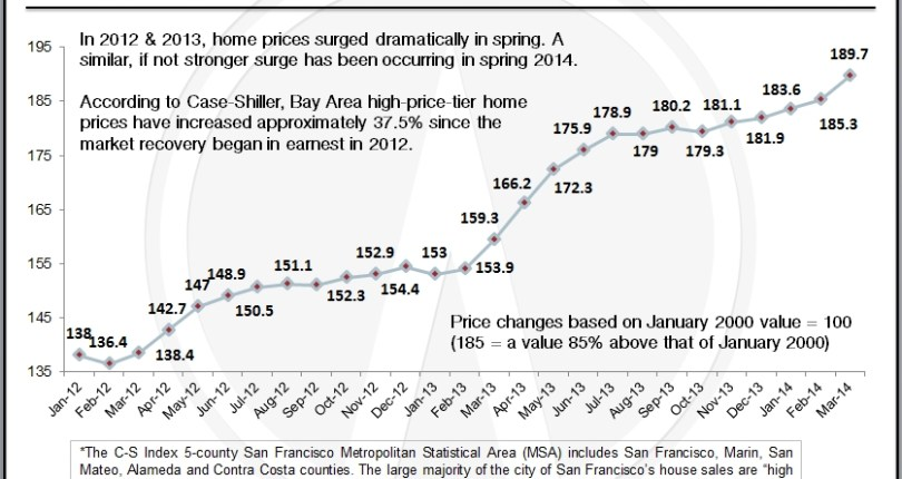 New Case-Shiller Shows Another Jump In Bay Area Home Prices &#821...