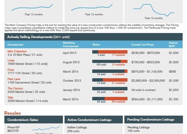 San Francisco Condominium Prices Increase 19% YOY