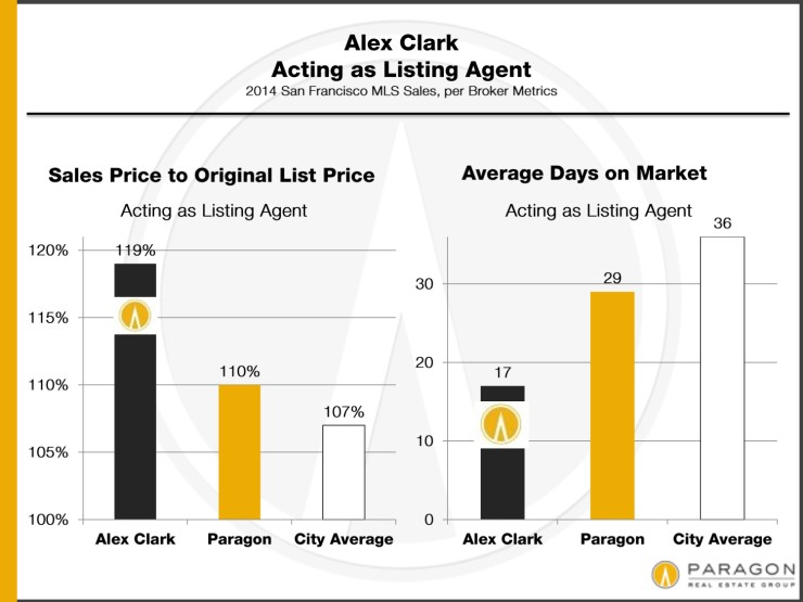 My listings sell more over and faster than average