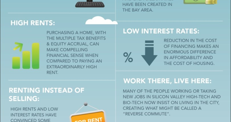 10 Factors Behind The San Francisco Real Estate Market