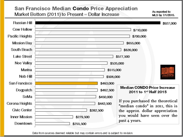 2011-2015_SF-Median-Condo-Price-Appreciation_Dollars