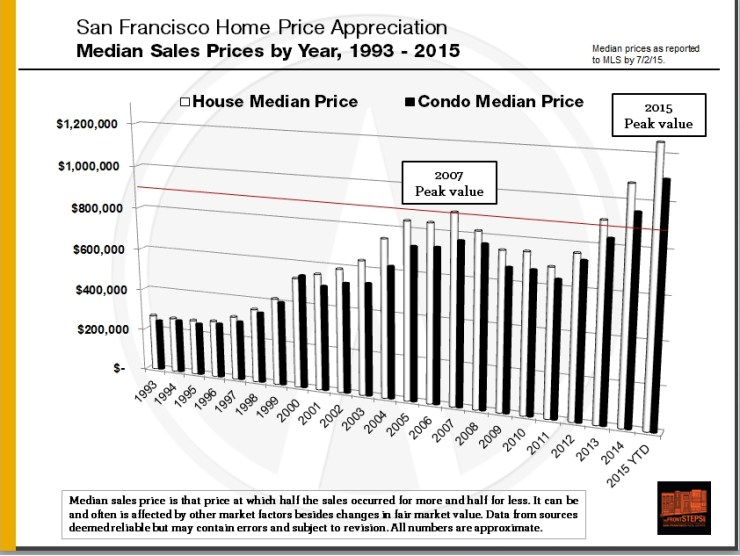 Median-Price_Sep-SF-SFD-Cndo_1993-Present_V2
