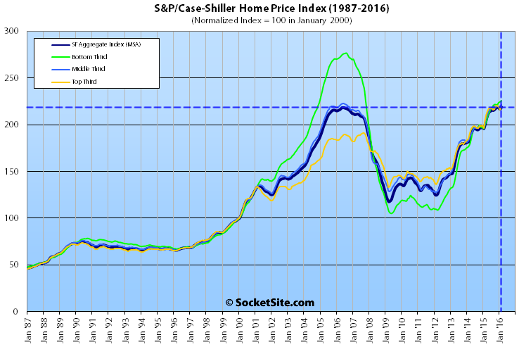 SP-Case-Shiller-SF-SFH-Tiers-02-16