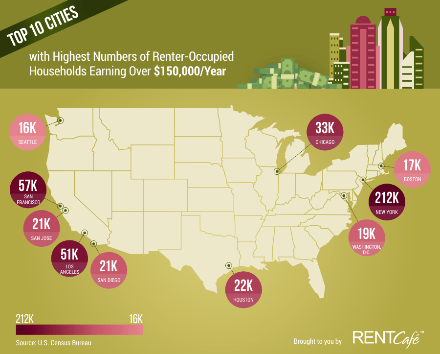 In San Francisco More Households Making Over $150,000/year Choose To Rent Than To Own