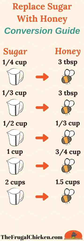 Substitute Honey For Sugar Conversion Chart + Strategies | Frugal
